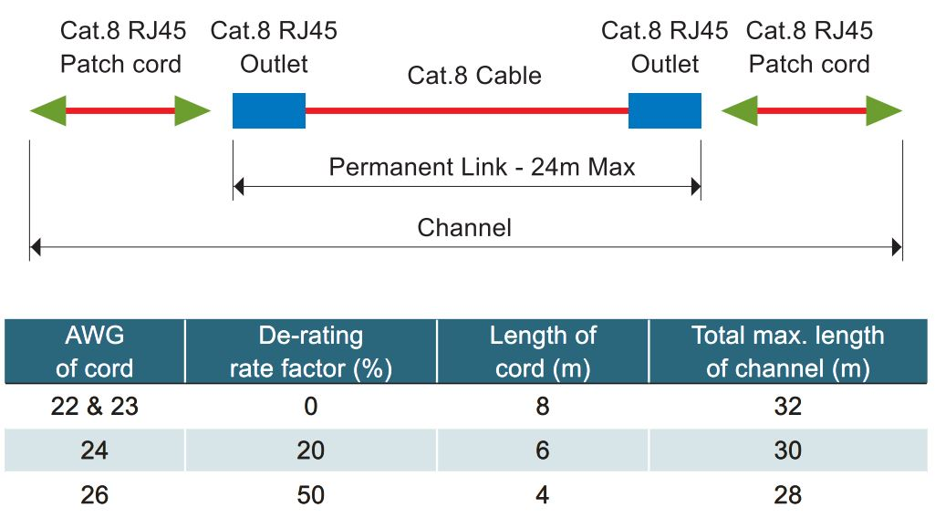 Cat8 STP Field Termination Plug | Electrical Plugs and Connectors ...